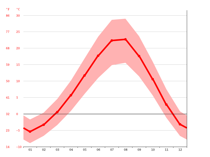 Temperature graph, Muş