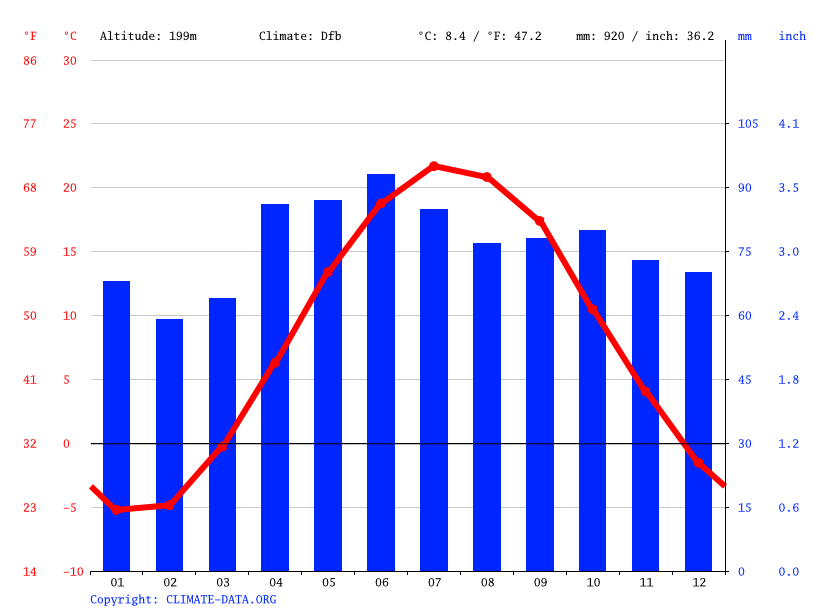 Climate graph // Weather by Month, Milton