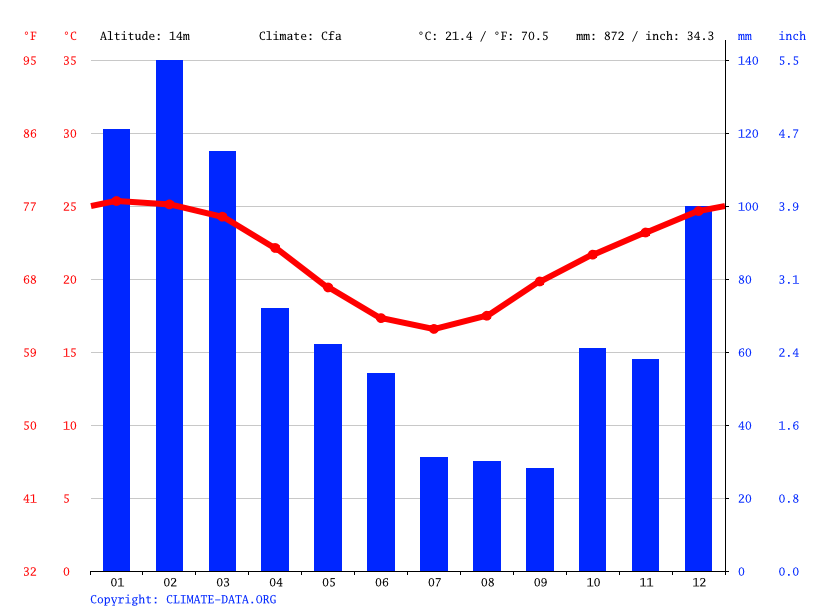 Climate graph // Weather by Month, Bundaberg