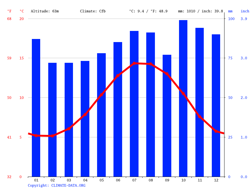 Climate graph // Weather by Month, Newtownabbey