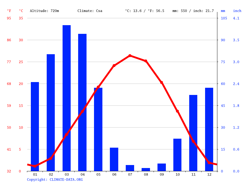 Climate graph // Weather by Month, Samarkand