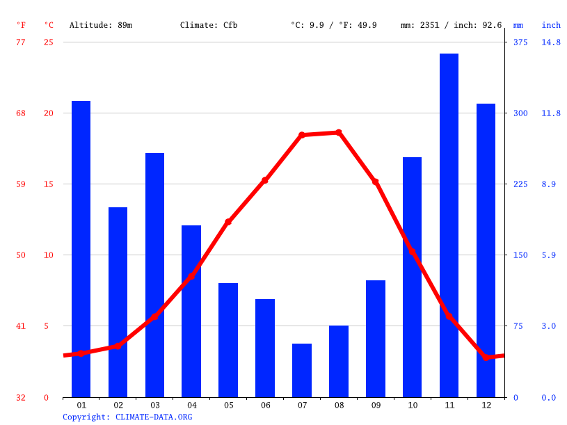 Climate graph // Weather by Month, North Delta