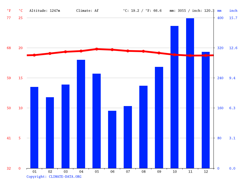 Iklim grafik iklim takengon grafis suhu tabel iklim climate grafik iklim takengon ccuart Image collections