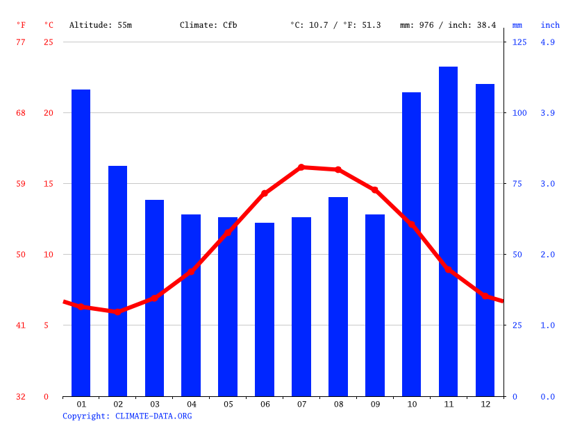 Climate graph // Weather by Month, Modbury