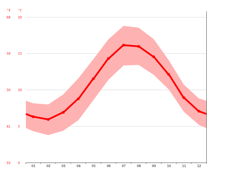 Temperature graph, Modbury