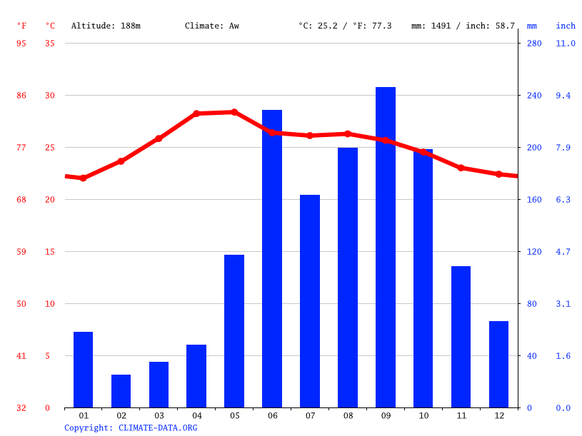 Climate graph // Weather by Month, Las Libertad
