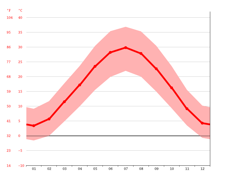 Temperature graph, Qarshi