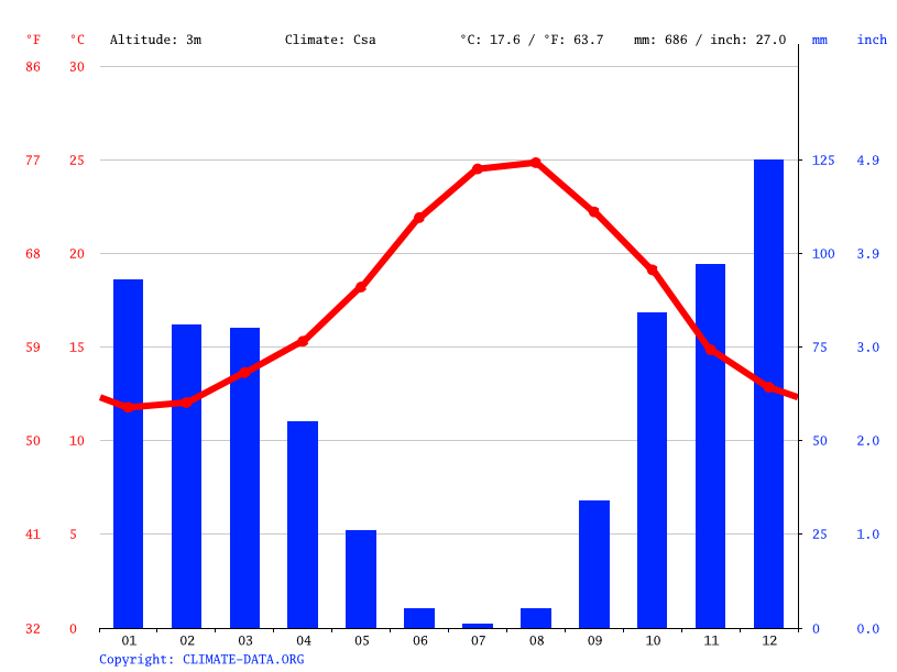 Climate graph // Weather by Month, Gibraltar