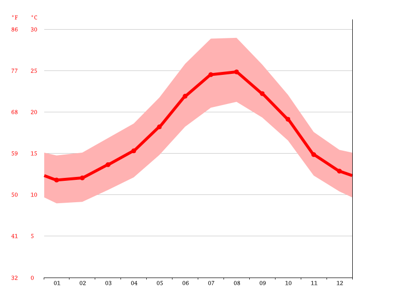 Temperature graph, Gibraltar