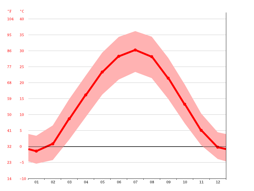 Temperature graph, Urgench