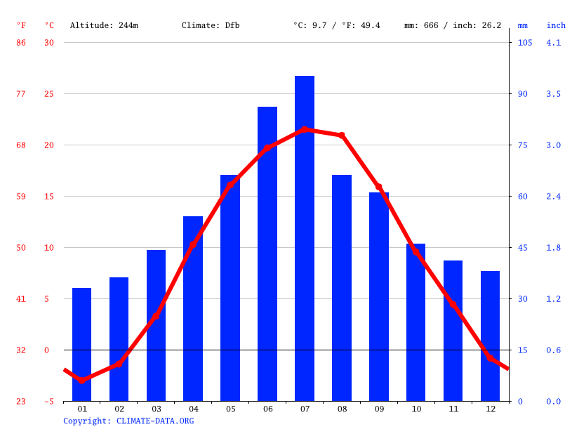 Climate graph // Weather by Month, Khotyn
