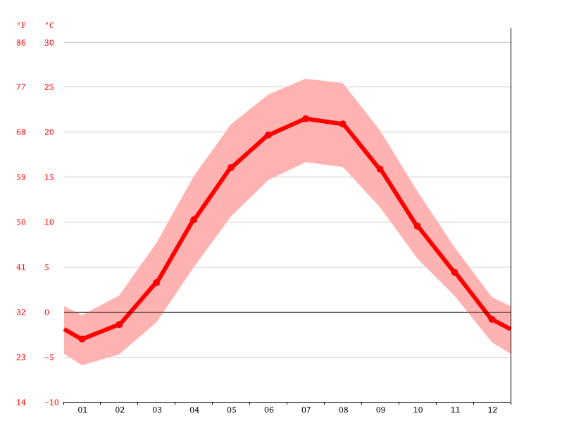 average temperature, Khotyn