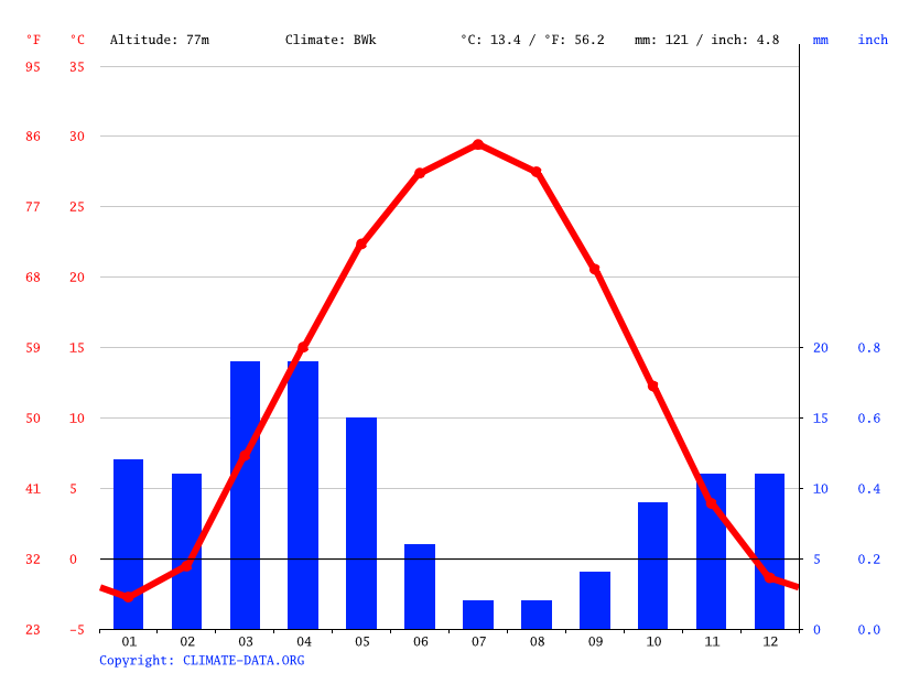 Climate graph // Weather by Month, Nukus