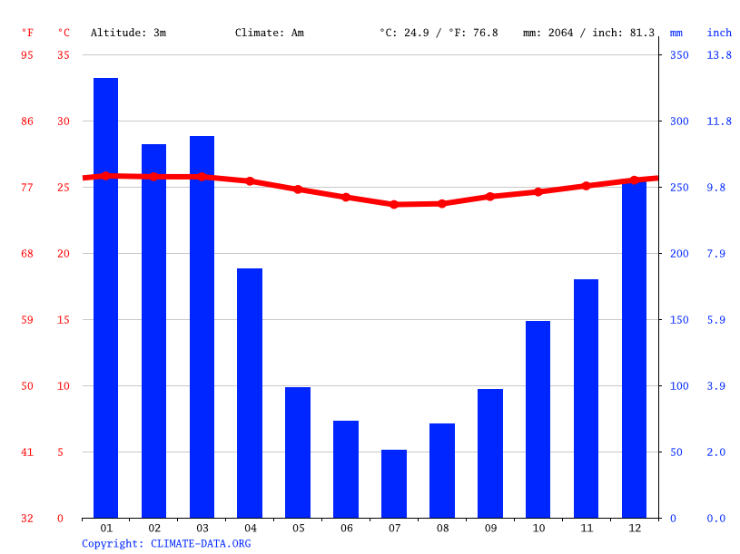 Climate graph // Weather by Month, Labasa