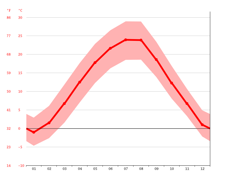 average temperatures, Linia din Vale