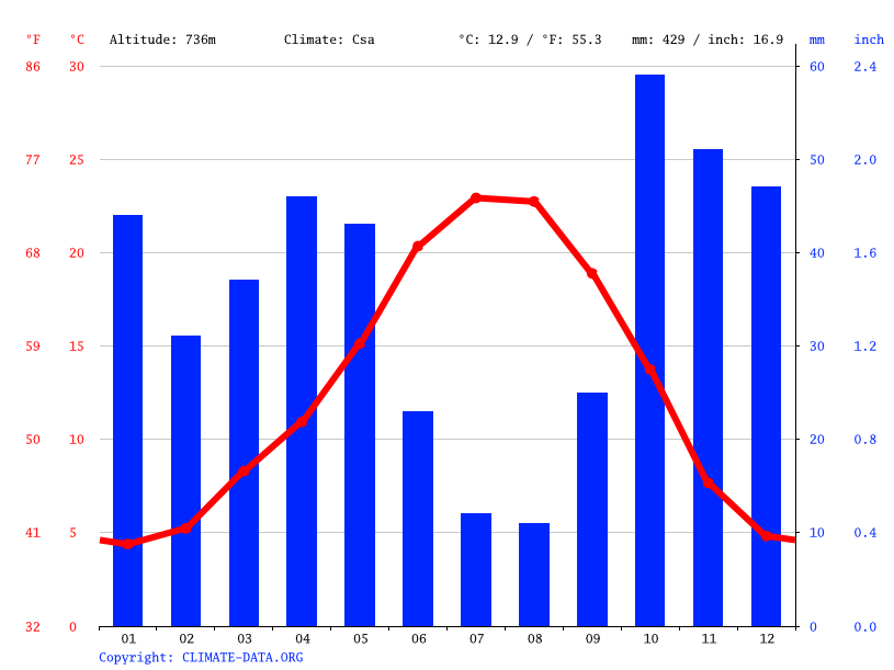 Climate graph // Weather by Month, Toro