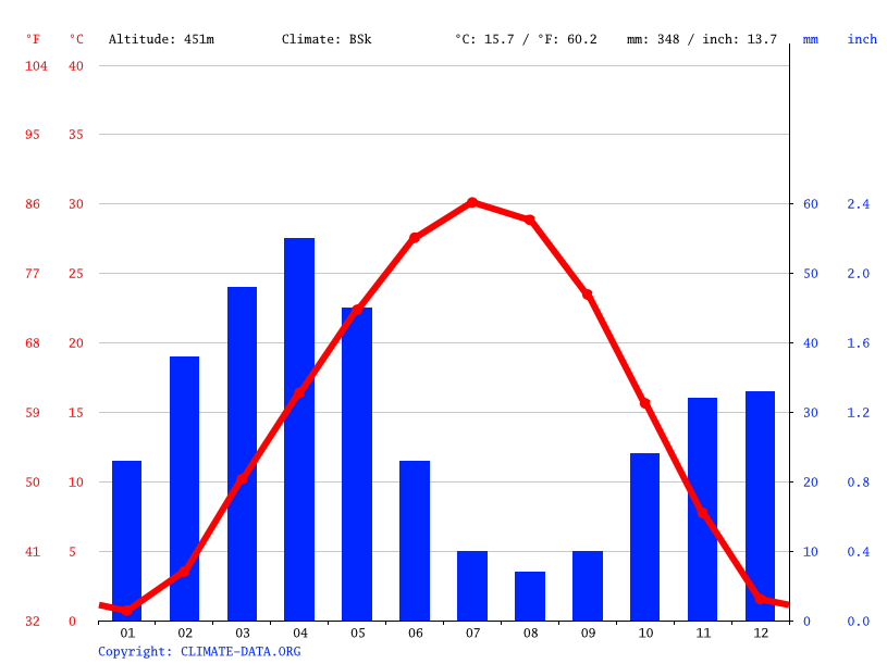 Climate graph // Weather by Month, Namangan