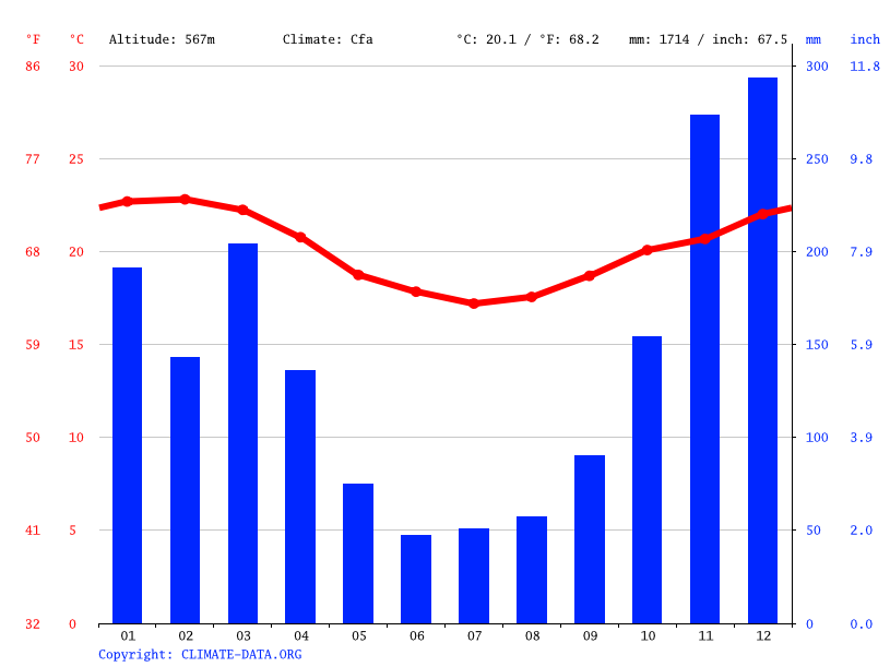 Climate graph // Weather by Month, Domingos Martins