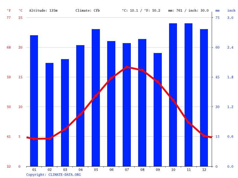 Climate graph // Weather by Month, Oldcroft