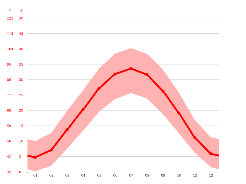 Temperature graph, Termez