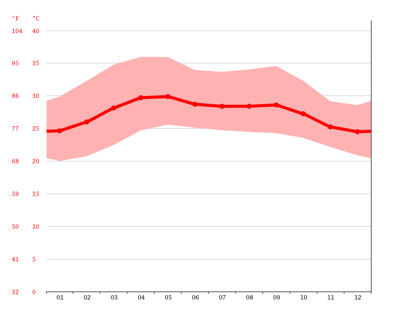 Temperature graph, Tirunelveli