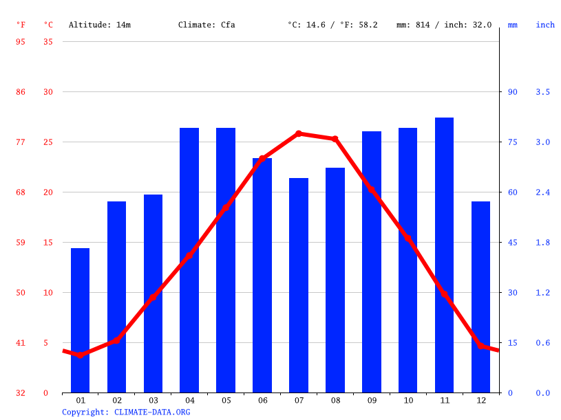 Climate graph // Weather by Month, Altedo