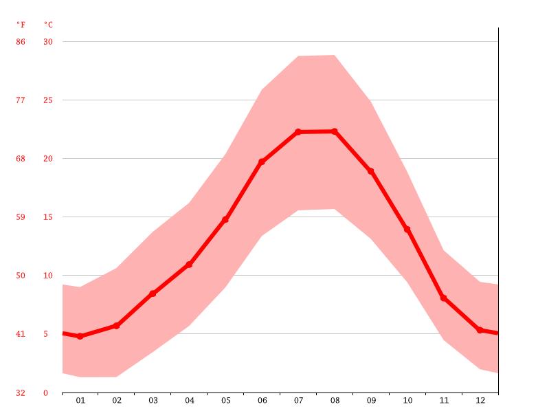 Diagrama de temperatura, Aldeadávila de la Ribera