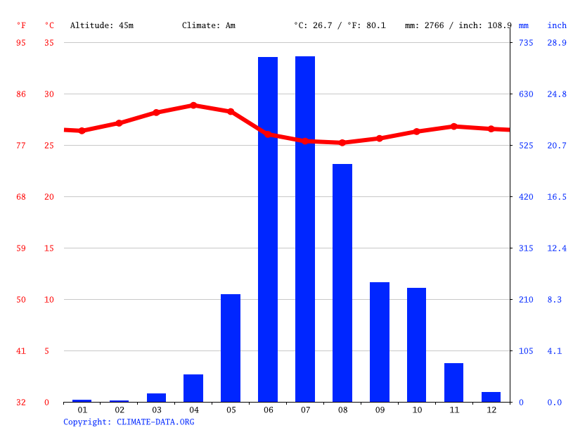 Climate graph // Weather by Month, Mangalore