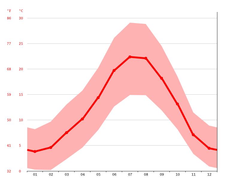 Clima Zorita De La Frontera Temperatura Climograma Y Tabla