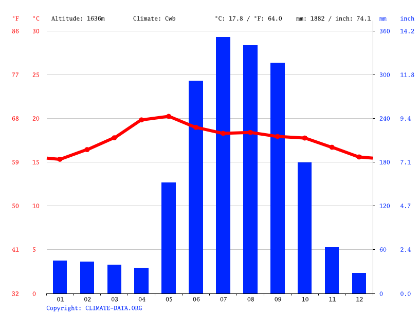 Climate graph // Weather by Month, Uruapan