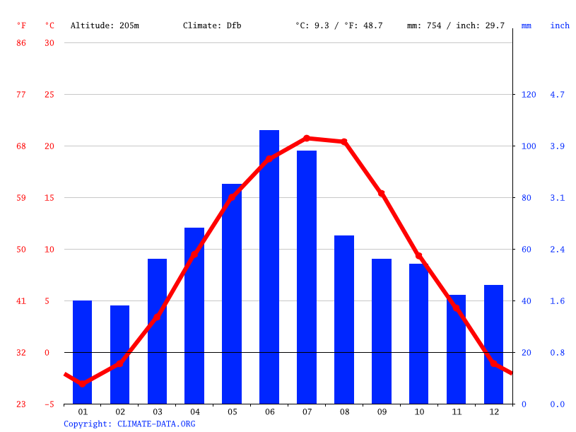Climate graph // Weather by Month, Onești