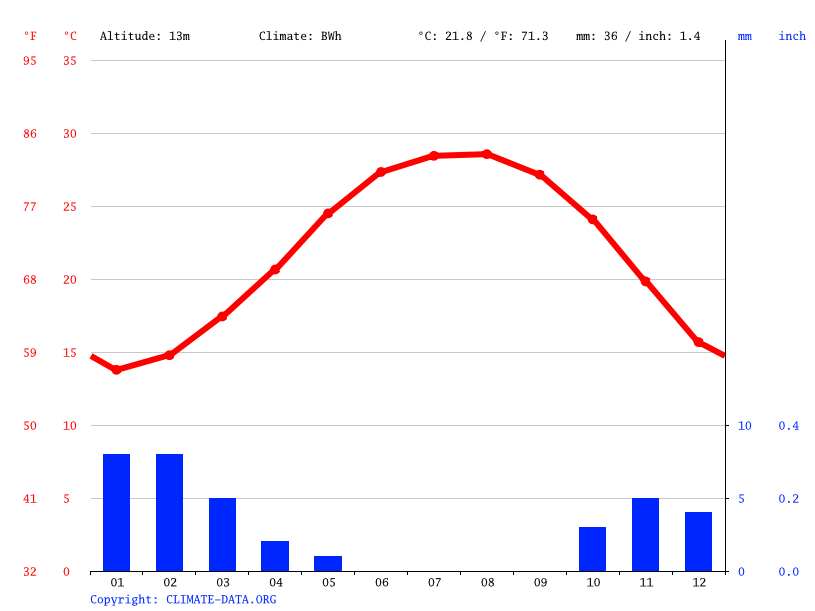 Climate graph // Weather by Month, Mit Ghamr