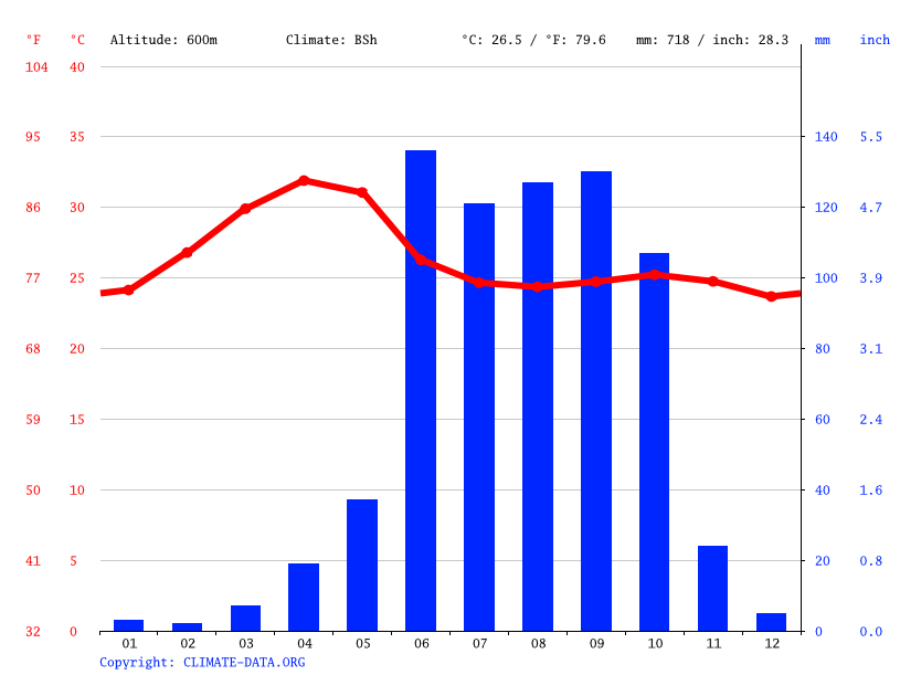 Climate graph // Weather by Month, Vijayapura