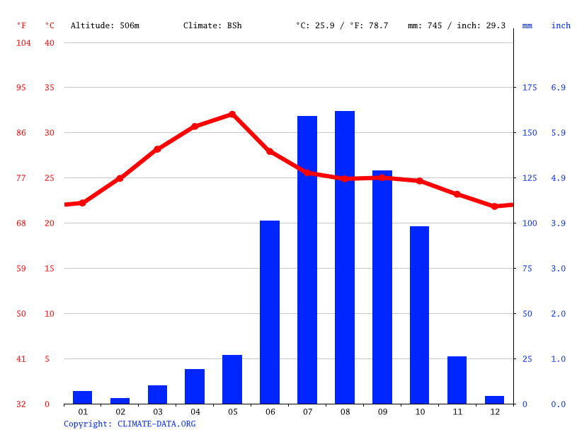 Climate graph // Weather by Month, Hyderabad