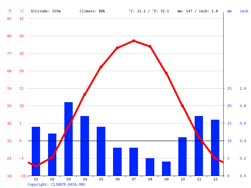 Climate graph // Weather by Month, Baikonur