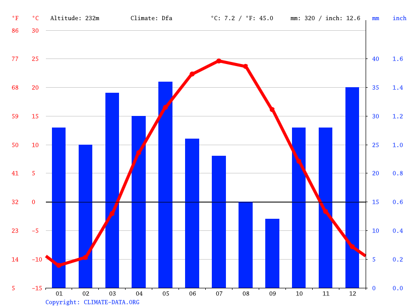 Climate graph // Weather by Month, Жем