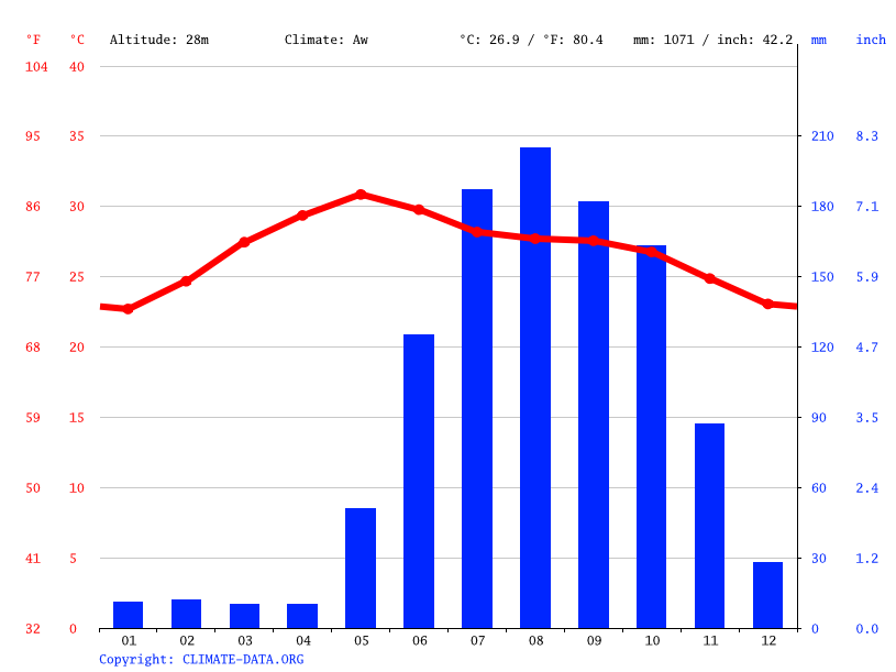 Climate graph // Weather by Month, Visakhapatnam