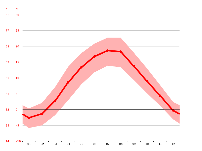Temperature graph, Andrychów
