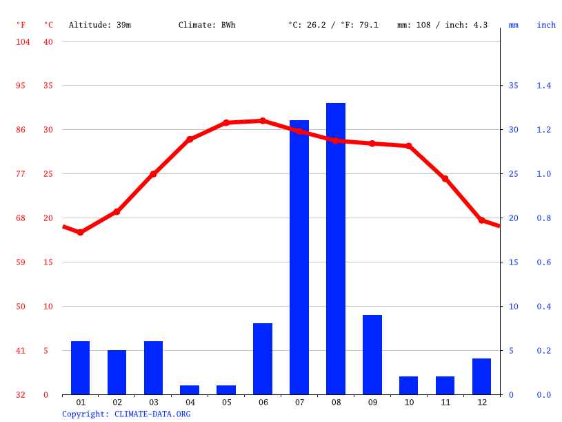 Climate graph // Weather by Month, Uthal