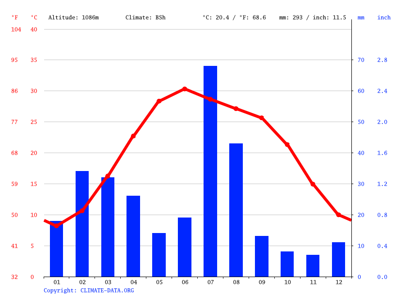 Climate graph // Weather by Month, Duki