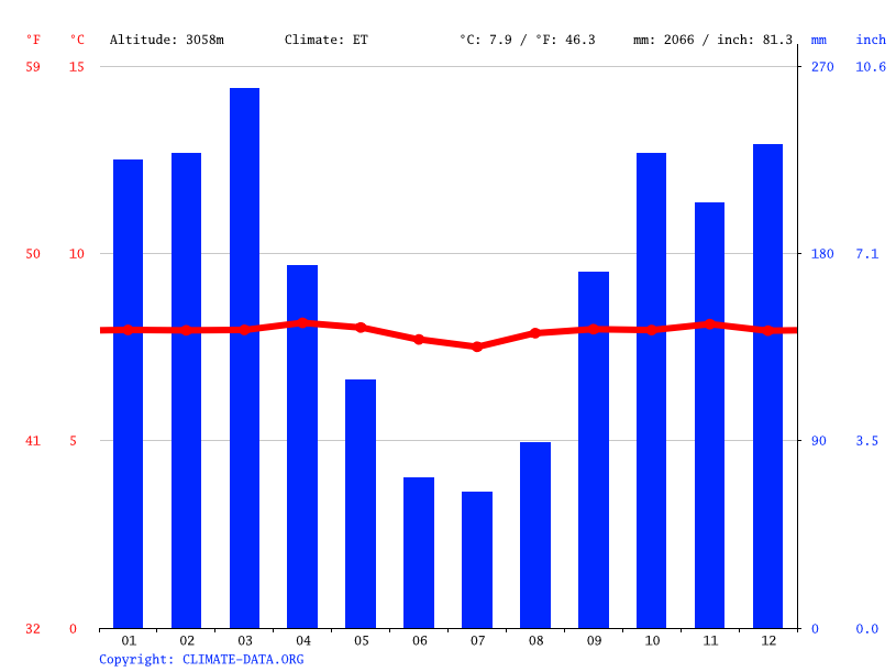 Climate graph // Weather by Month, Huaraz