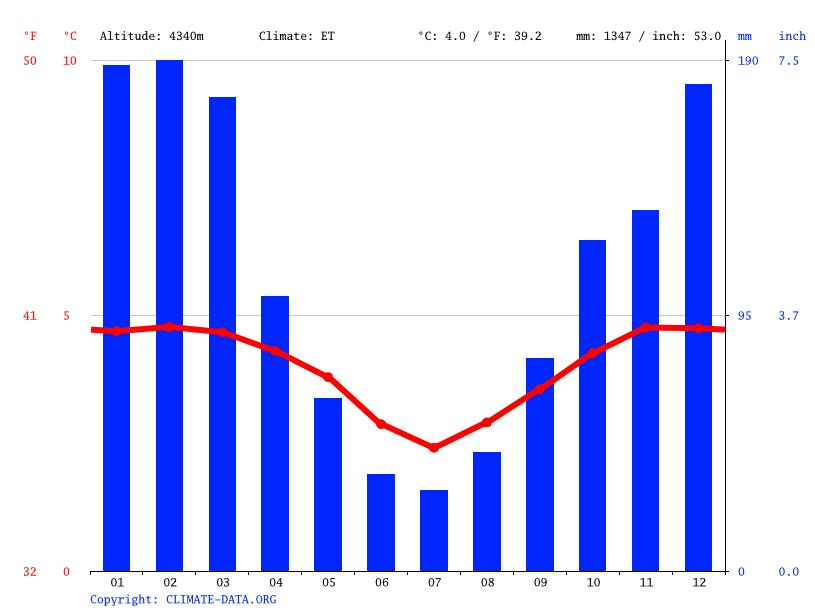 Climate graph, Cerro de Pasco