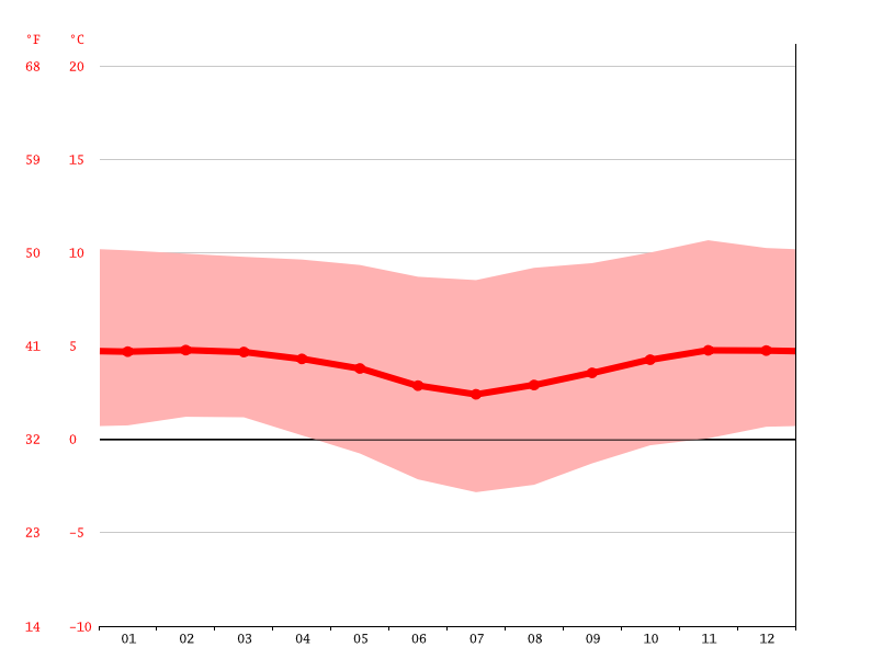 Temperature graph, Cerro de Pasco