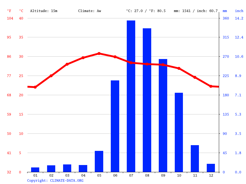 Climate graph // Weather by Month, Puri