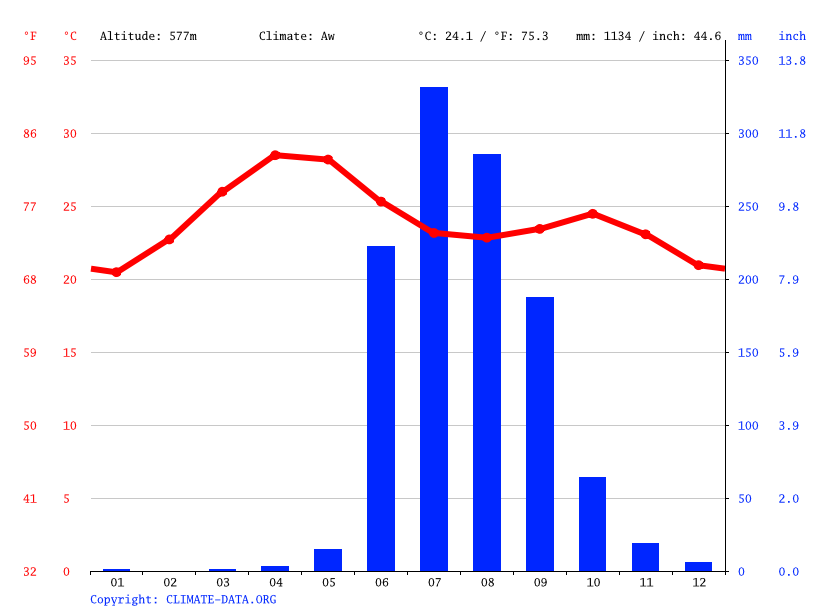 Climate graph // Weather by Month, Nashik