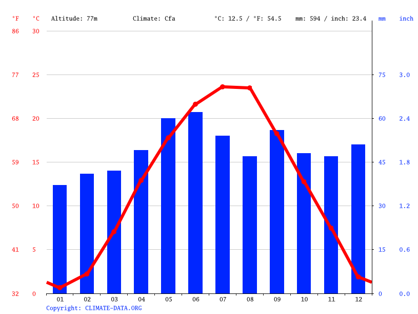 Climate graph // Weather by Month, Klárafalva