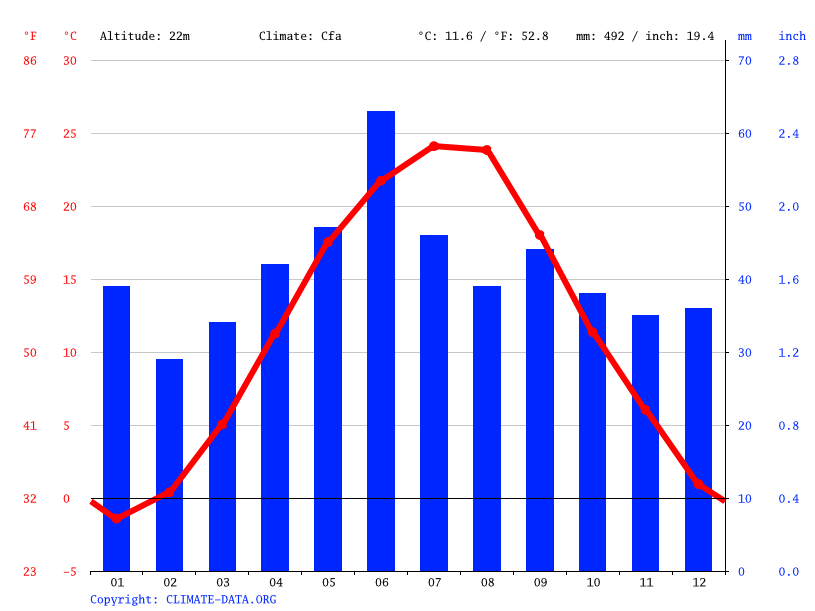 Climate graph // Weather by Month, Slobodzeya