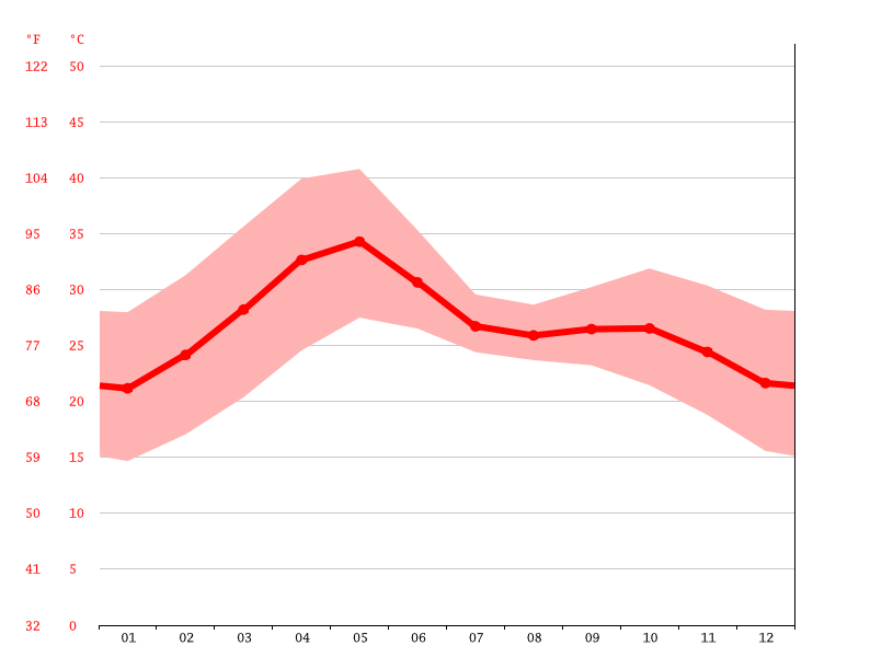 Temperature graph, Burhanpur