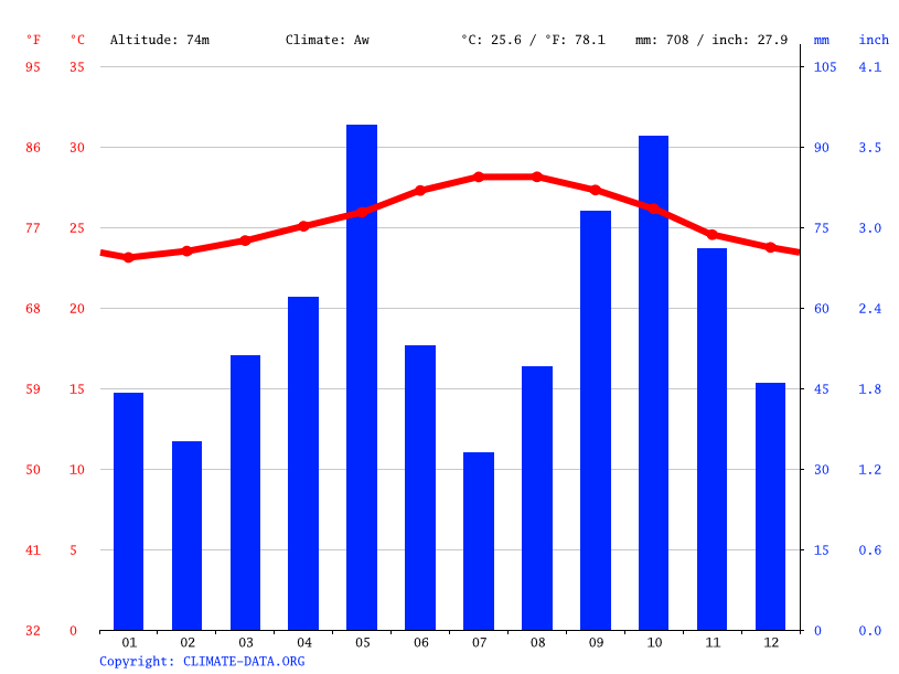 Climate graph // Weather by Month, Cruce De Guayacanes