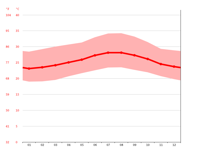 average temperature, Cruce De Guayacanes